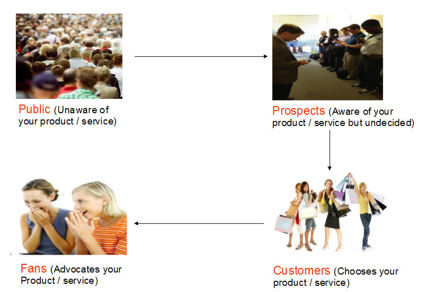 Customer Engagement Stages
